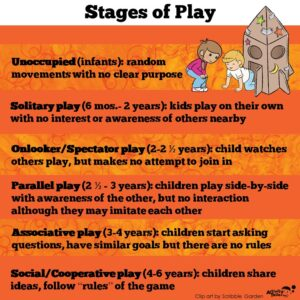 stages of play infographic